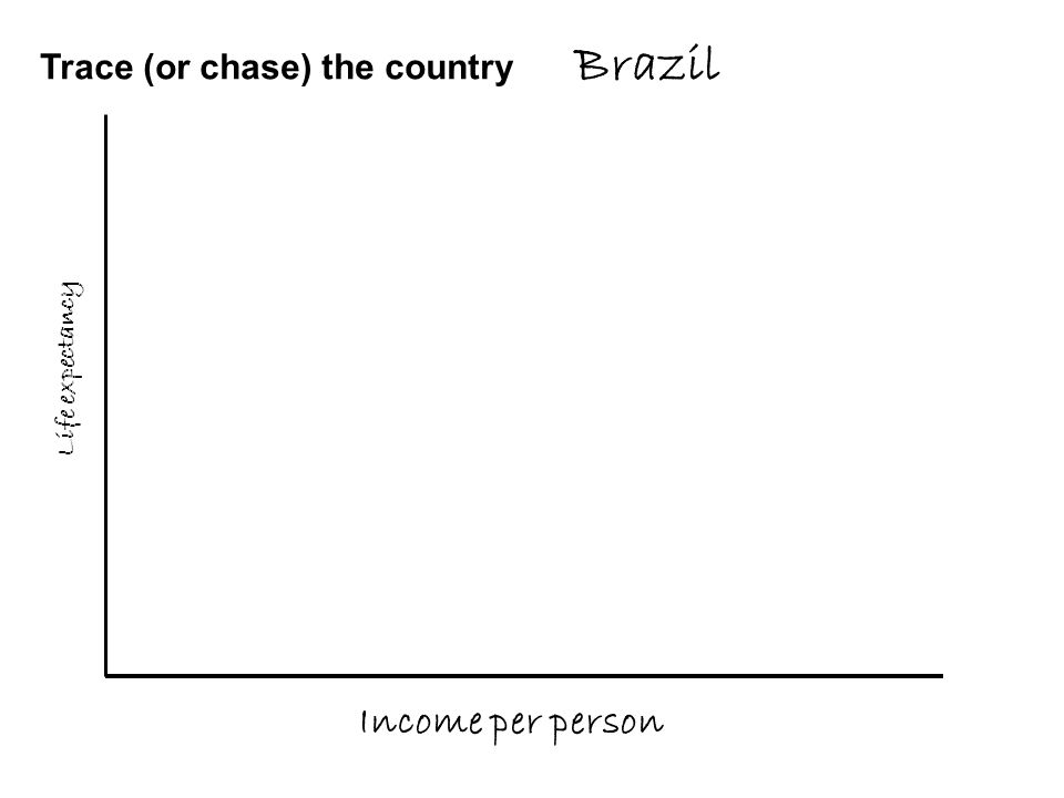 Trace (or chase) the country Brazil Income per person Life expectancy