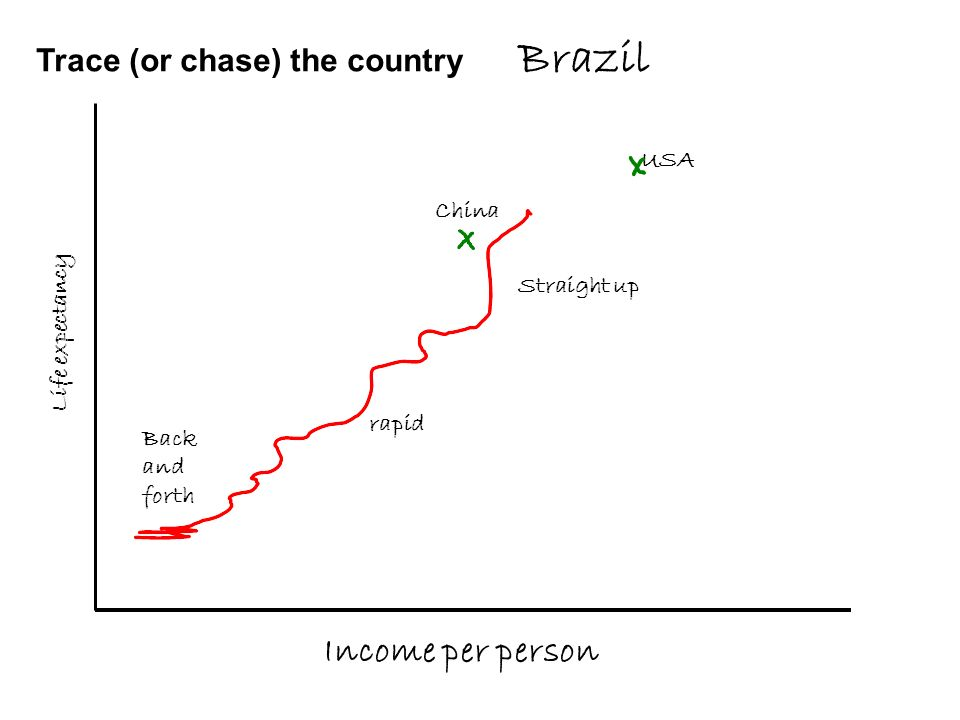 Trace (or chase) the country Brazil Income per person Life expectancy Back and forth rapid Straight up USA China