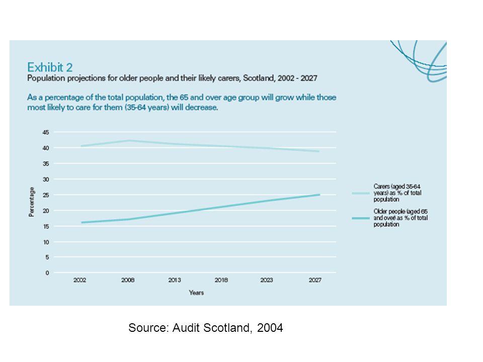 Source: Audit Scotland, 2004