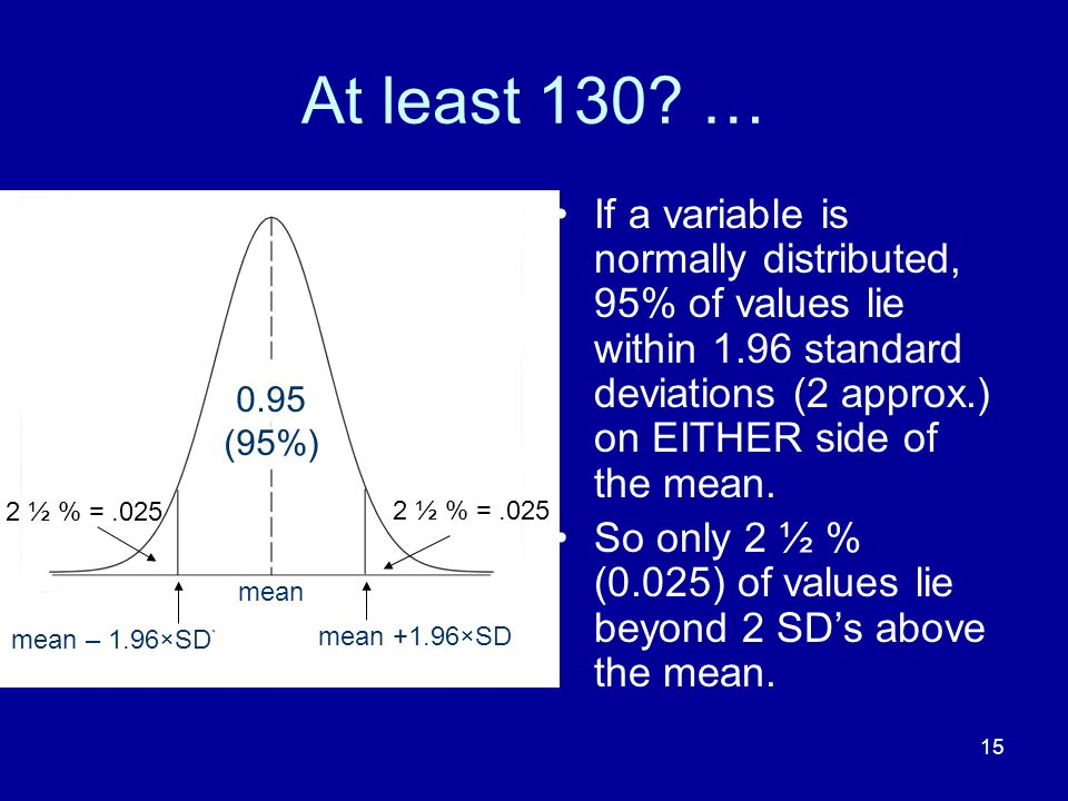 15 At least 130? … If a variable is normally distributed, 95% of values lie within 1.96 standard deviations (2 approx.) on EITHER side of the mean. So