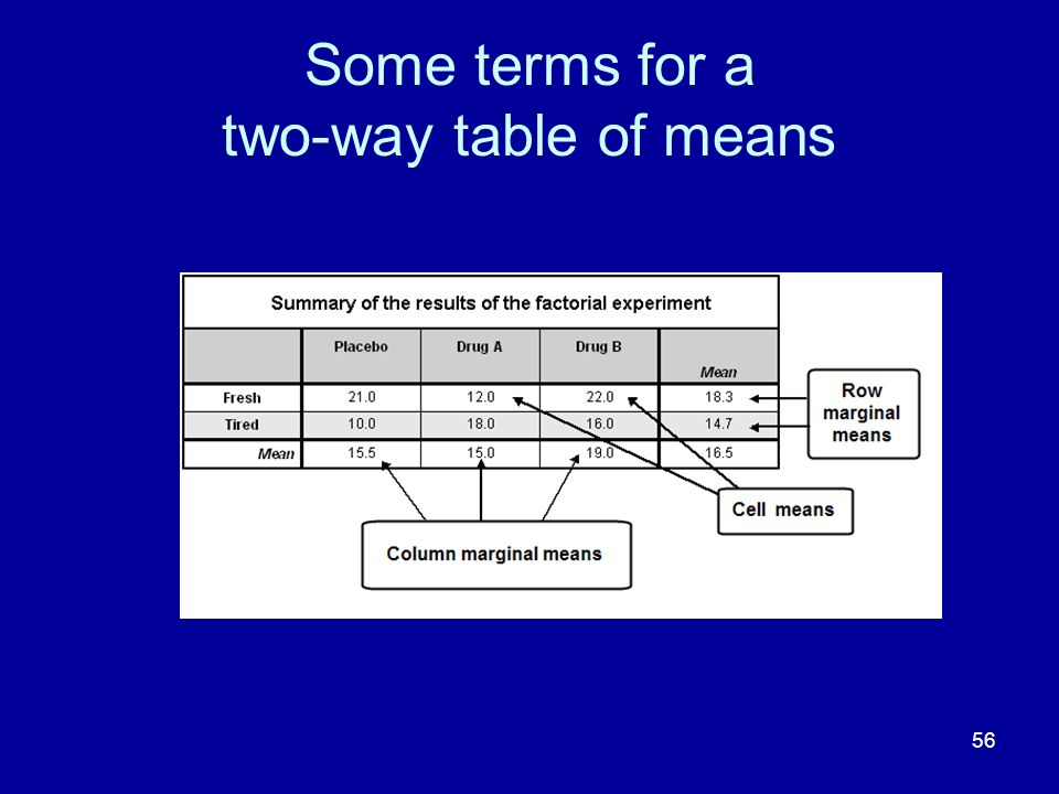 56 Some terms for a two-way table of means