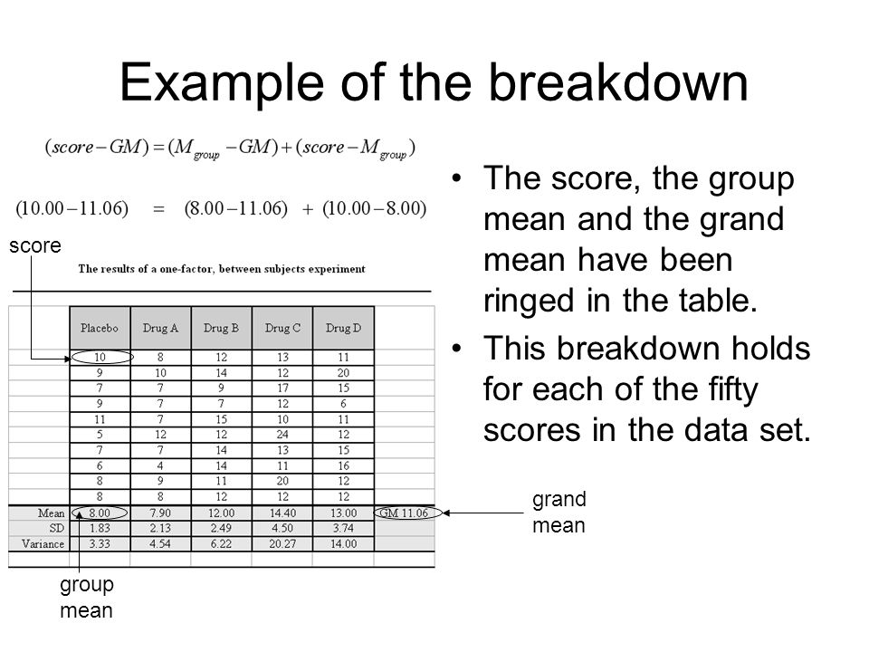 15 Breakdown (partition) of the total sum of squares If you sum the squares of the deviations over all 50 scores, you obtain an expression which breaks down the total variability in the scores into between groups and within groups components.