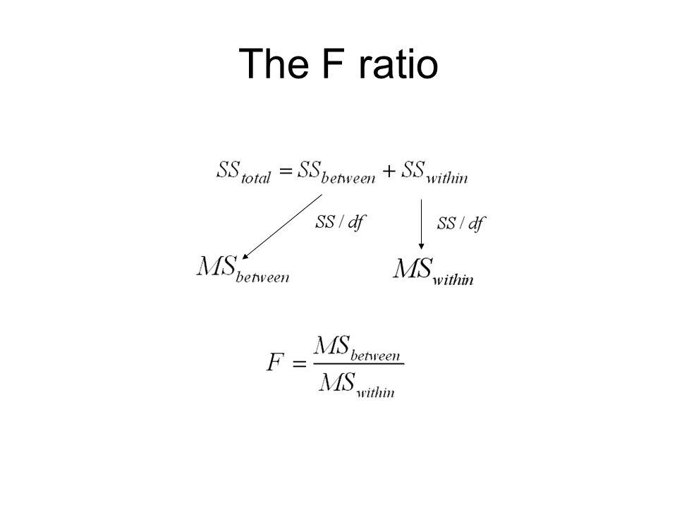 20 The F ratio