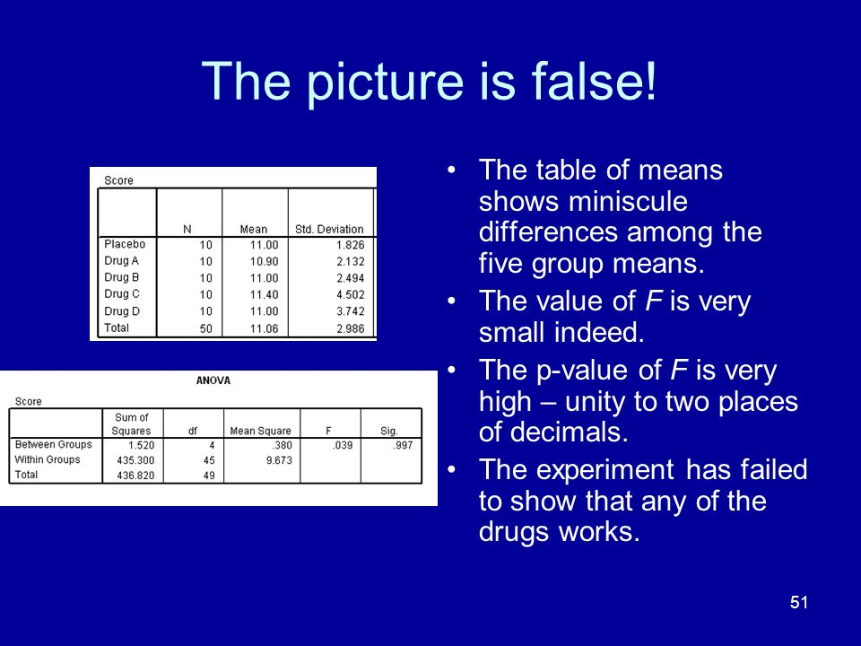 51 The picture is false! The table of means shows miniscule differences among the five group means. The value of F is very small indeed. The p-value o