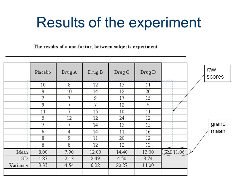 7 Statistics of the results group (cell) means group (cell) standard deviations Group (cell) variances