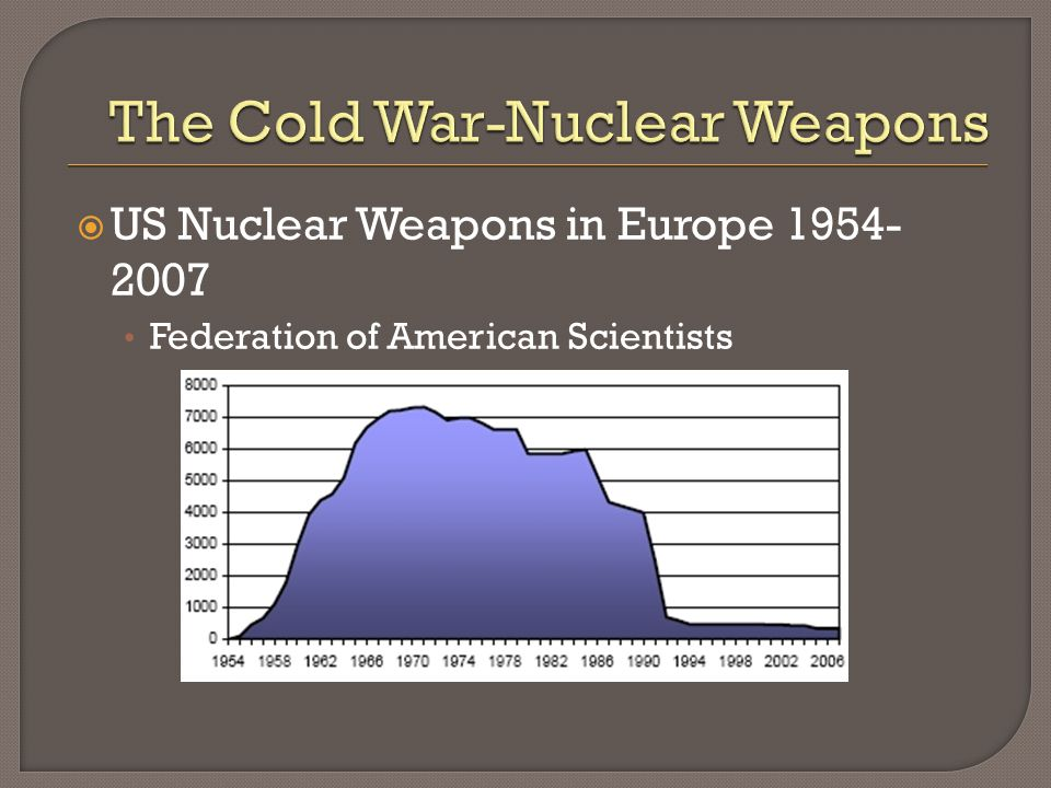 US Nuclear Weapons in Europe 1954- 2007 Federation of American Scientists