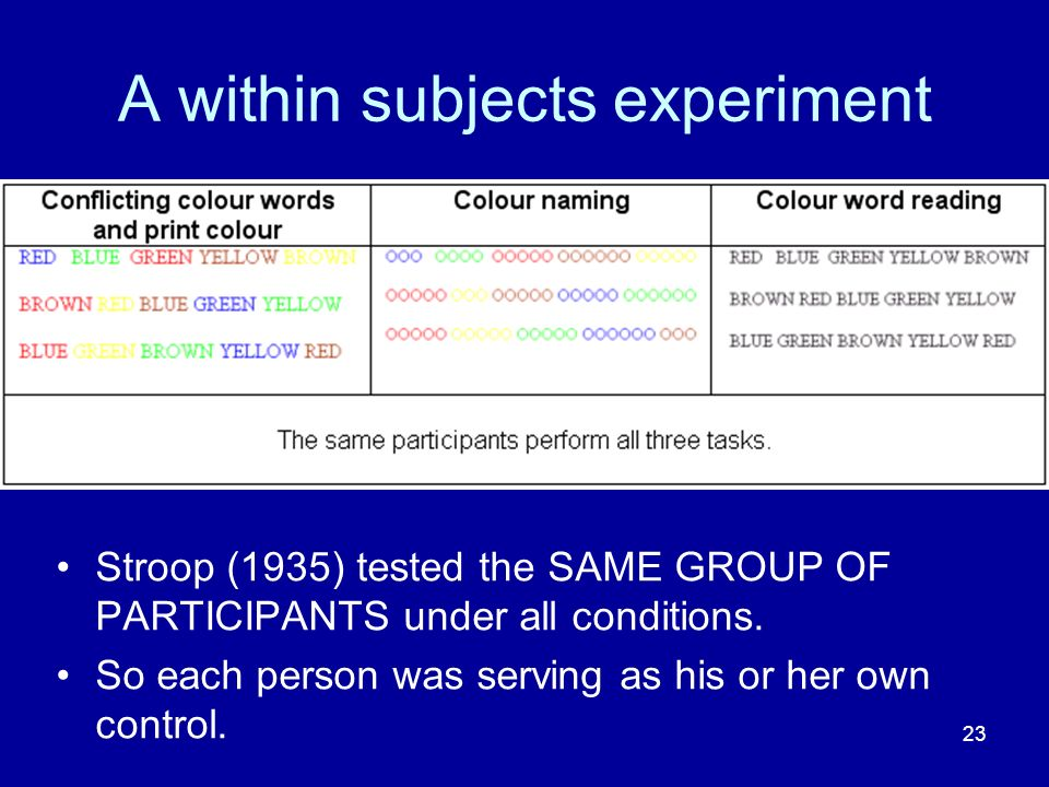 23 A within subjects experiment Stroop (1935) tested the SAME GROUP OF PARTICIPANTS under all conditions. So each person was serving as his or her own