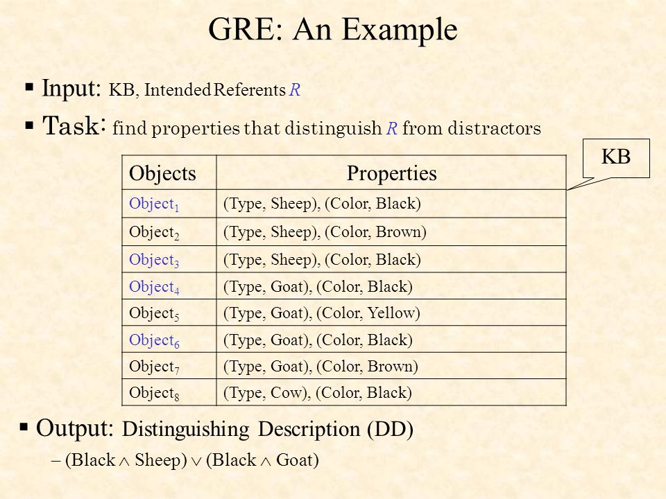 GRE: An Example ObjectsProperties Object 1 (Type, Sheep), (Color, Black) Object 2 (Type, Sheep), (Color, Brown) Object 3 (Type, Sheep), (Color, Black) Object 4 (Type, Goat), (Color, Black) Object 5 (Type, Goat), (Color, Yellow) Object 6 (Type, Goat), (Color, Black) Object 7 (Type, Goat), (Color, Brown) Object 8 (Type, Cow), (Color, Black) Output: Distinguishing Description (DD) – (Black Sheep) (Black Goat) KB Input: KB, Intended Referents R Task: find properties that distinguish R from distractors