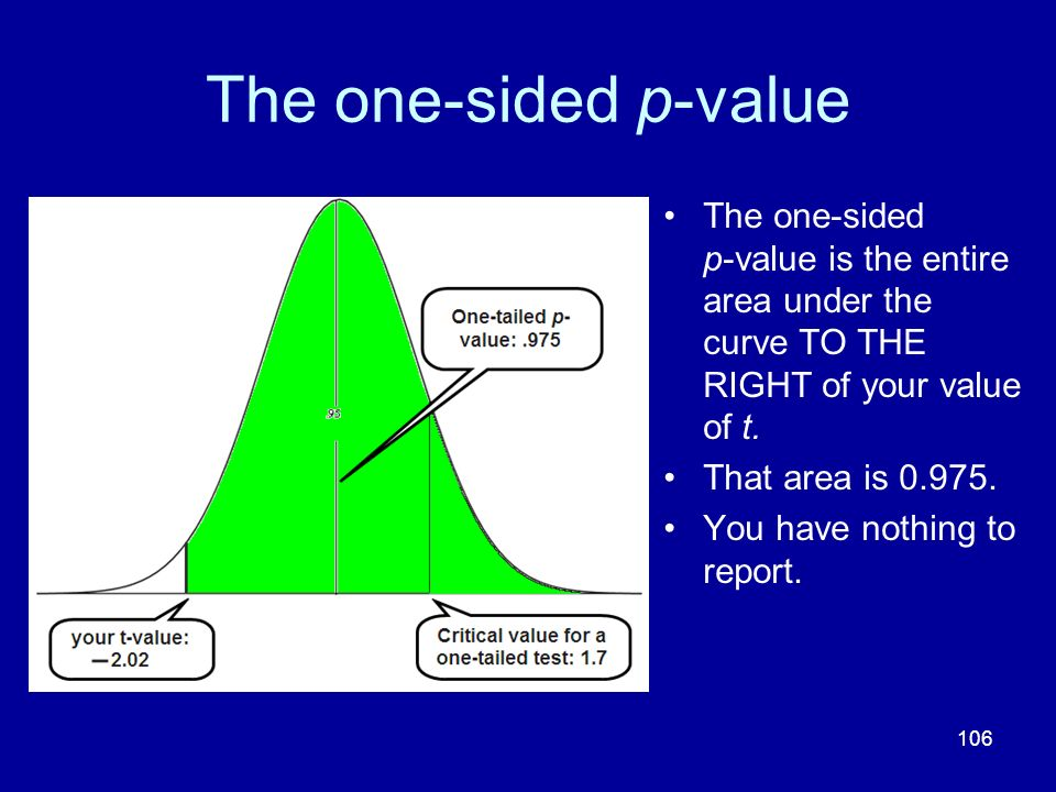106 The one-sided p-value The one-sided p-value is the entire area under the curve TO THE RIGHT of your value of t. That area is 0.975. You have nothi