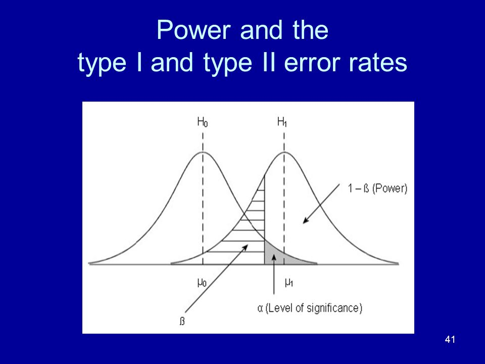 41 Power and the type I and type II error rates