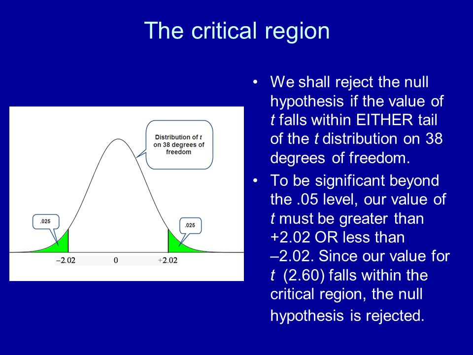 The critical region We shall reject the null hypothesis if the value of t falls within EITHER tail of the t distribution on 38 degrees of freedom. To