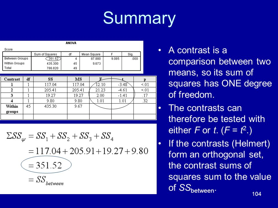 104 Summary A contrast is a comparison between two means, so its sum of squares has ONE degree of freedom. The contrasts can therefore be tested with