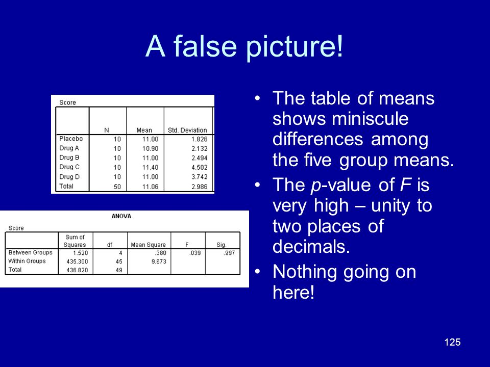 125 A false picture! The table of means shows miniscule differences among the five group means. The p-value of F is very high – unity to two places of