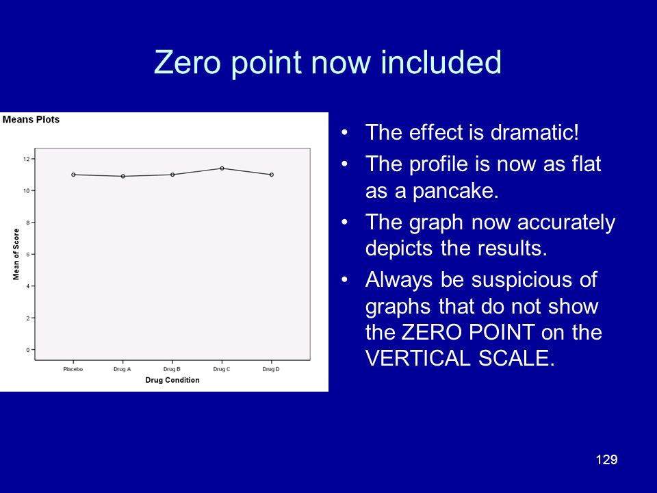 129 Zero point now included The effect is dramatic! The profile is now as flat as a pancake. The graph now accurately depicts the results. Always be s