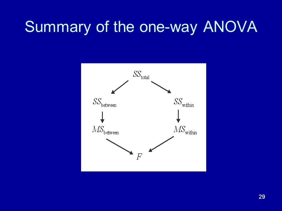 29 Summary of the one-way ANOVA