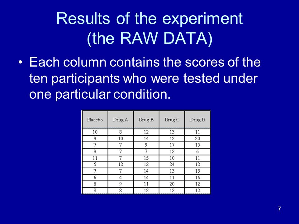 7 Results of the experiment (the RAW DATA) Each column contains the scores of the ten participants who were tested under one particular condition.