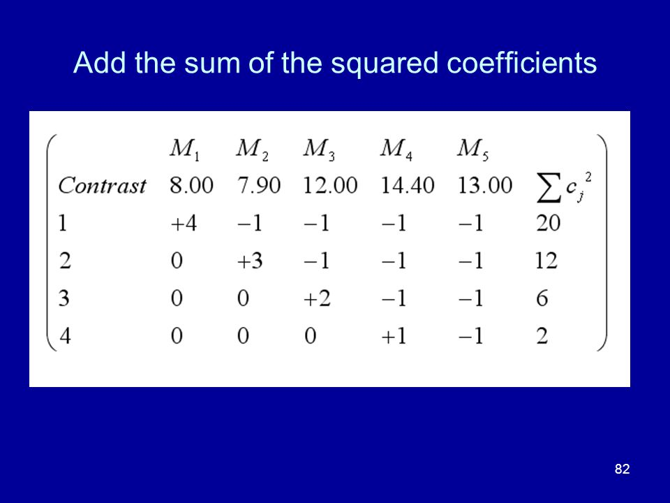 82 Add the sum of the squared coefficients