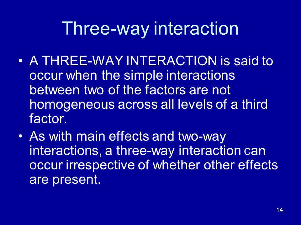 14 Three-way interaction A THREE-WAY INTERACTION is said to occur when the simple interactions between two of the factors are not homogeneous across a