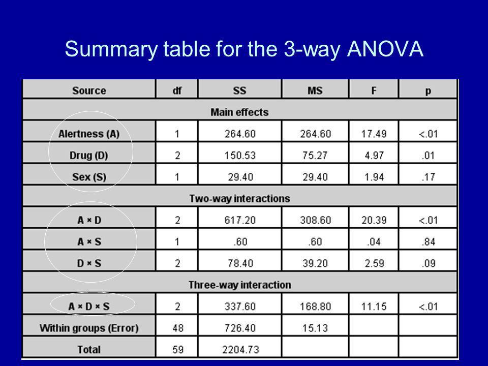 15 Summary table for the 3-way ANOVA