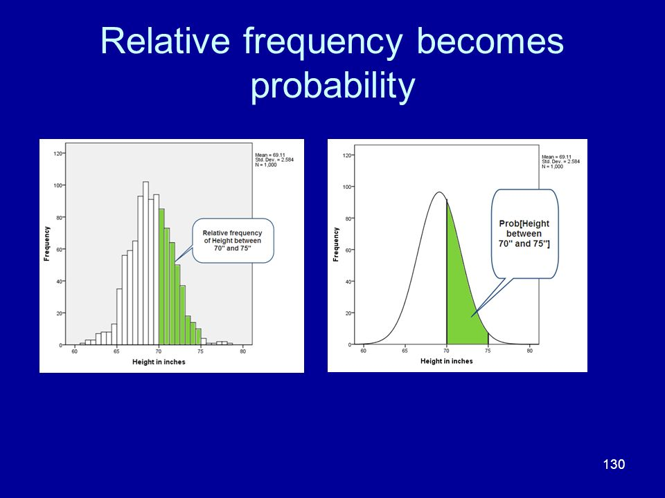 130 Relative frequency becomes probability