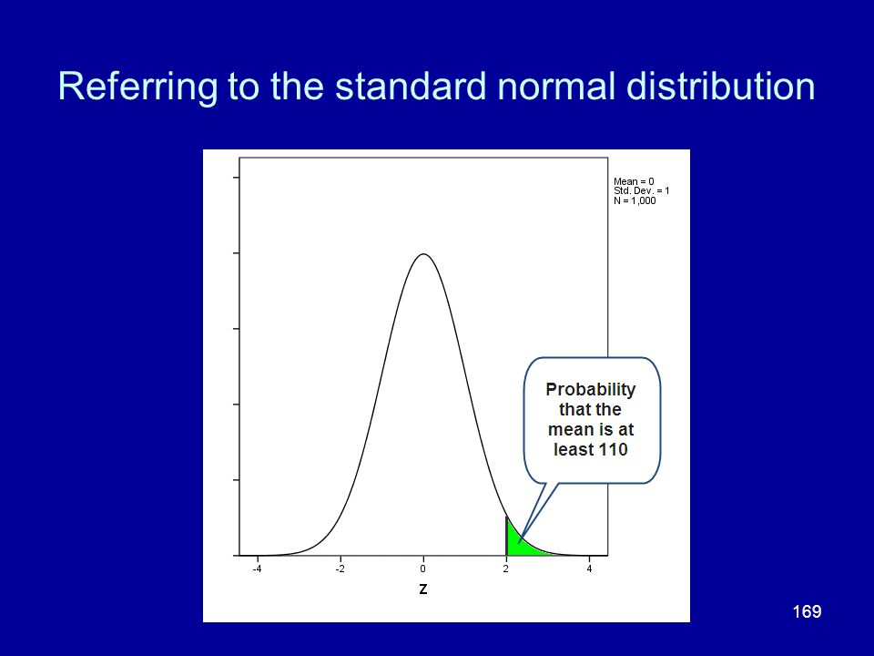 169 Referring to the standard normal distribution