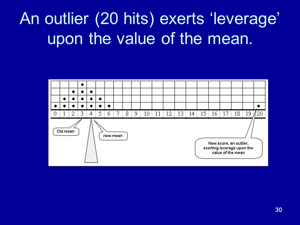 30 An outlier (20 hits) exerts leverage upon the value of the mean.