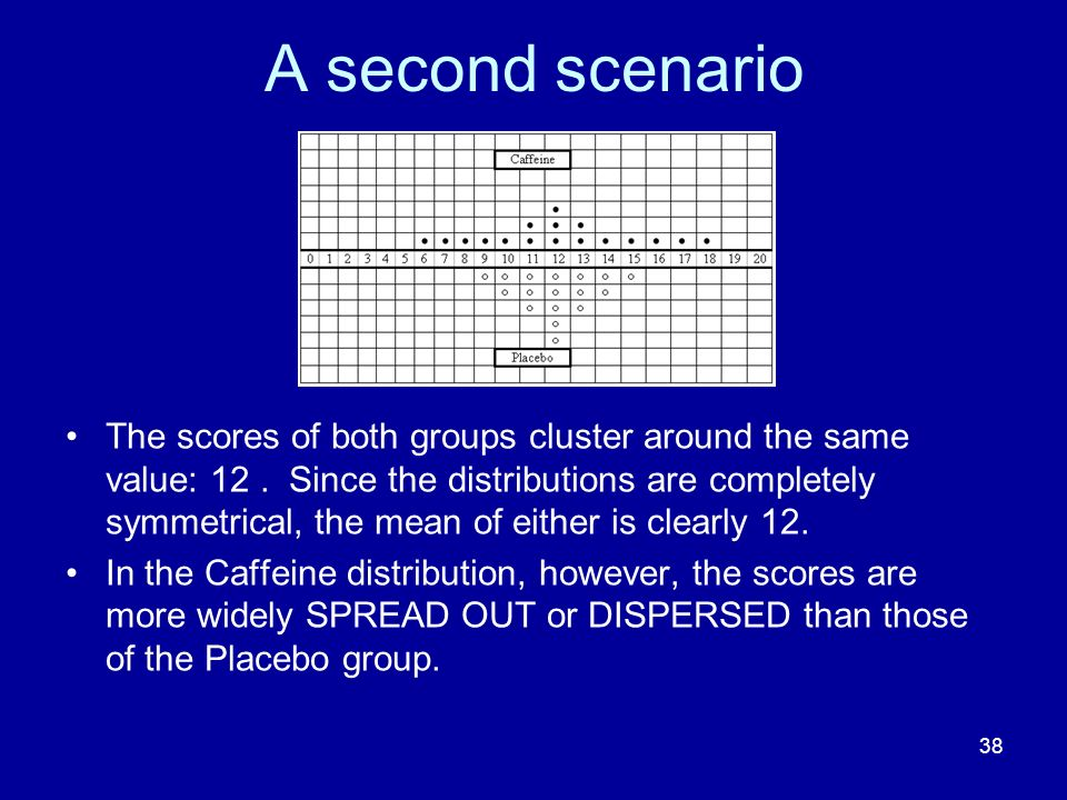 38 A second scenario The scores of both groups cluster around the same value: 12. Since the distributions are completely symmetrical, the mean of eith