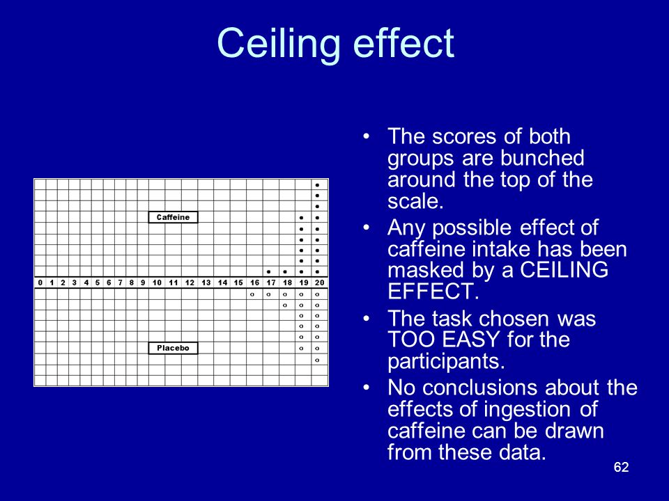 62 Ceiling effect The scores of both groups are bunched around the top of the scale. Any possible effect of caffeine intake has been masked by a CEILI