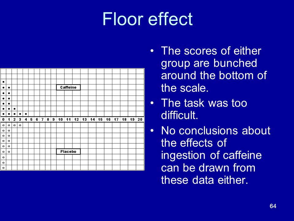 64 Floor effect The scores of either group are bunched around the bottom of the scale. The task was too difficult. No conclusions about the effects of