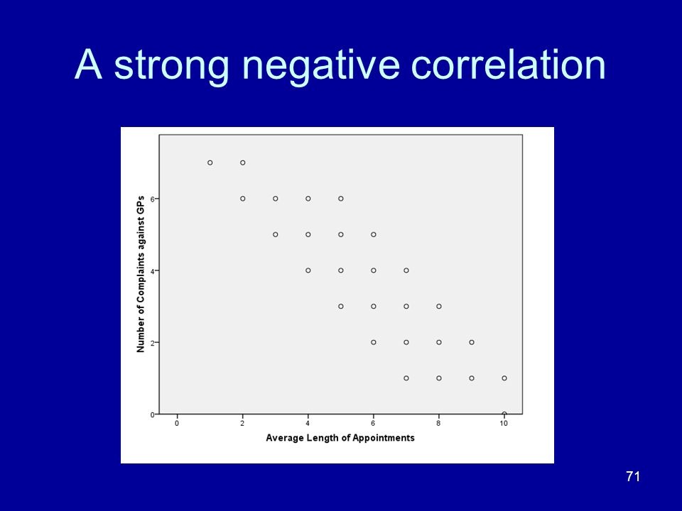 71 A strong negative correlation