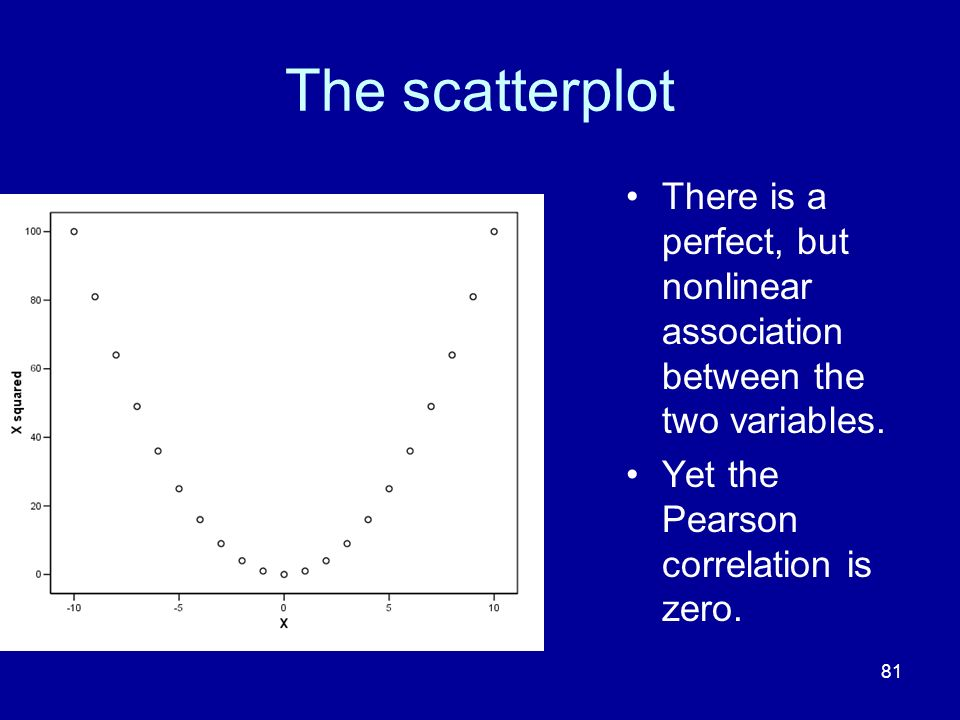 81 The scatterplot There is a perfect, but nonlinear association between the two variables. Yet the Pearson correlation is zero.