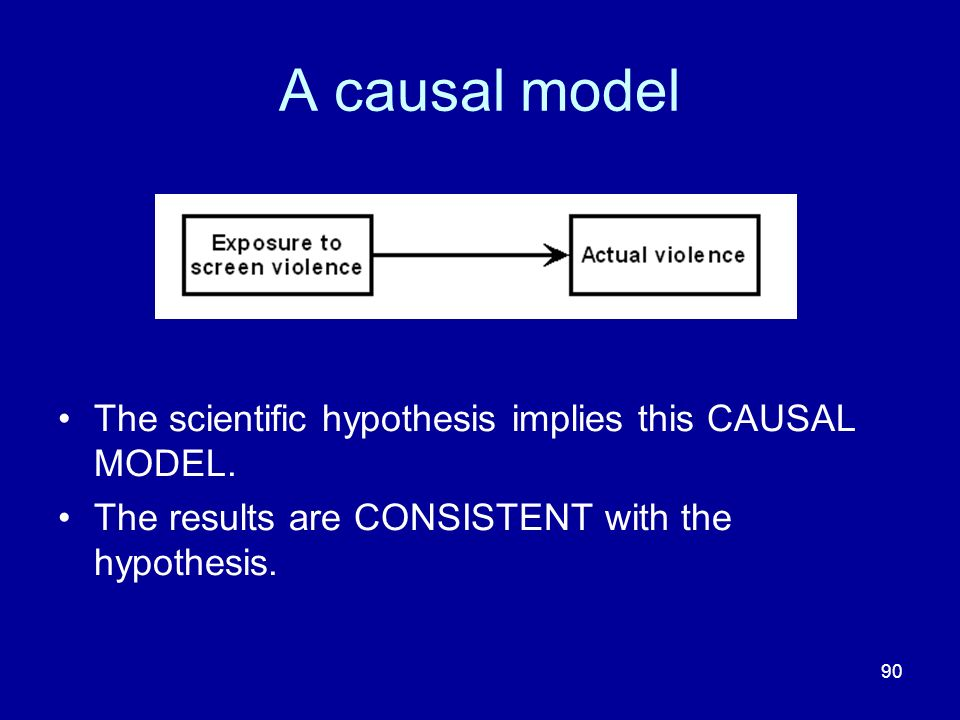 90 A causal model The scientific hypothesis implies this CAUSAL MODEL. The results are CONSISTENT with the hypothesis.