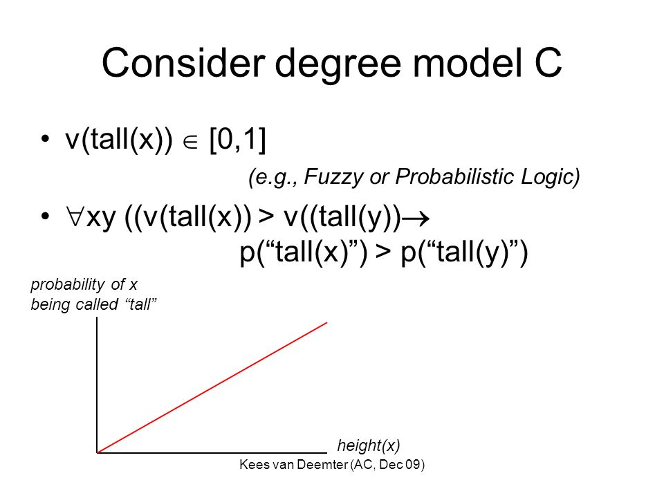 Kees van Deemter (AC, Dec 09) Consider degree model C v(tall(x)) [0,1] (e.g., Fuzzy or Probabilistic Logic) xy ((v(tall(x)) > v((tall(y)) p(tall(x)) > p(tall(y)) height(x) probability of x being called tall