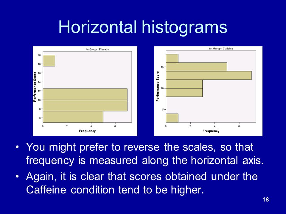 18 Horizontal histograms You might prefer to reverse the scales, so that frequency is measured along the horizontal axis. Again, it is clear that scor