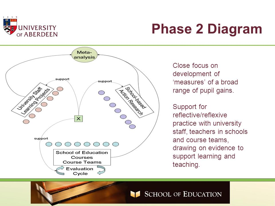 Phase 2 Diagram Close focus on development of measures of a broad range of pupil gains. Support for reflective/reflexive practice with university staf