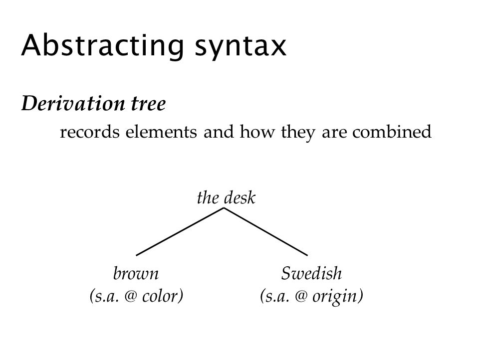 Abstracting syntax Derivation tree records elements and how they are combined the desk brown (s.a. @ color) Swedish (s.a. @ origin)