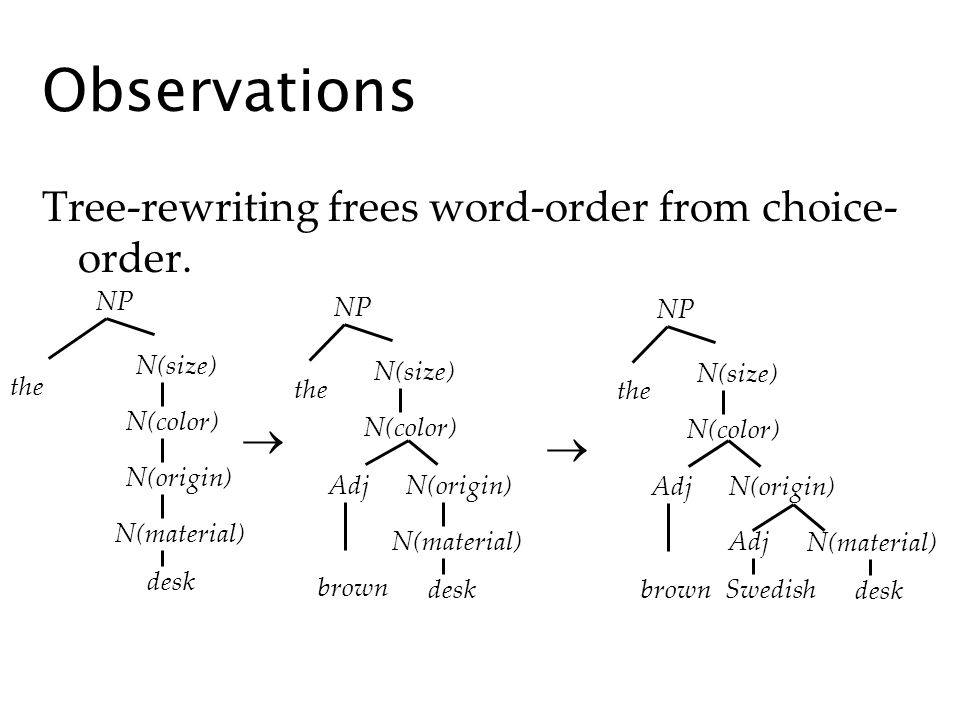 Observations Tree-rewriting frees word-order from choice- order.