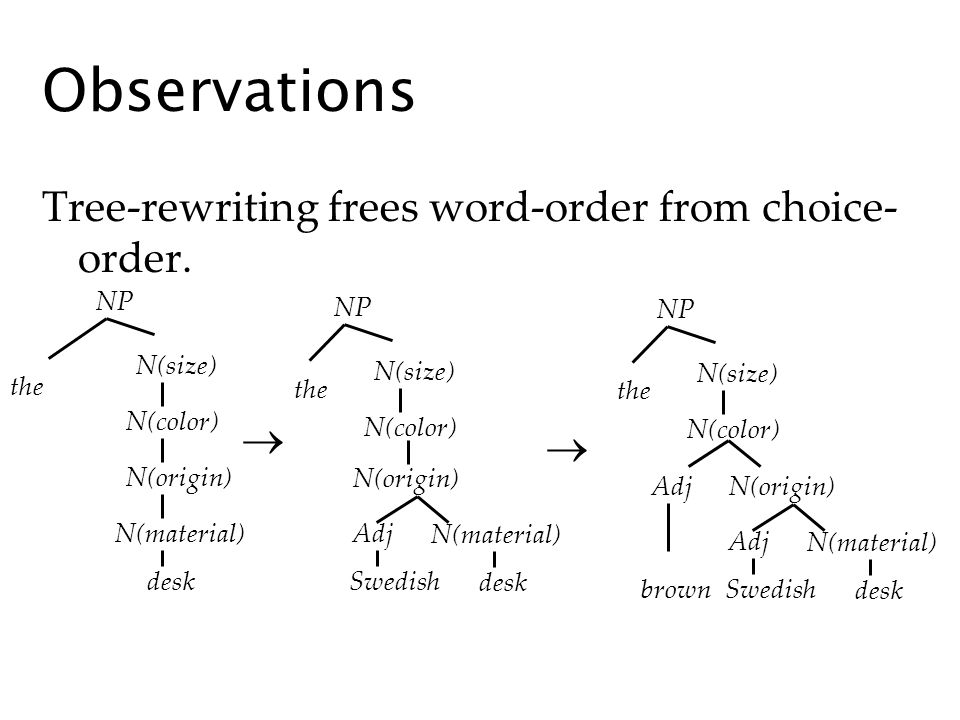 Observations Tree-rewriting frees word-order from choice- order. NP N(color) N(origin) N(size) N(material) the desk NP N(color) N(size) the NP N(color