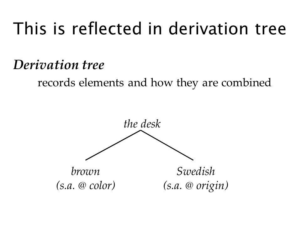 This is reflected in derivation tree Derivation tree records elements and how they are combined the desk brown (s.a. @ color) Swedish (s.a. @ origin)