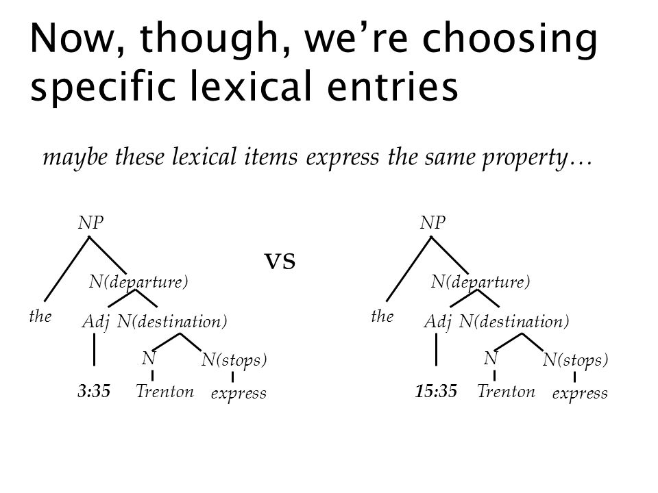 Now, though, were choosing specific lexical entries NP N(departure) N(destination) N(stops) the express Adj 3:35 N Trenton vs NP N(departure) N(destination) N(stops) the express Adj 15:35 N Trenton maybe these lexical items express the same property…