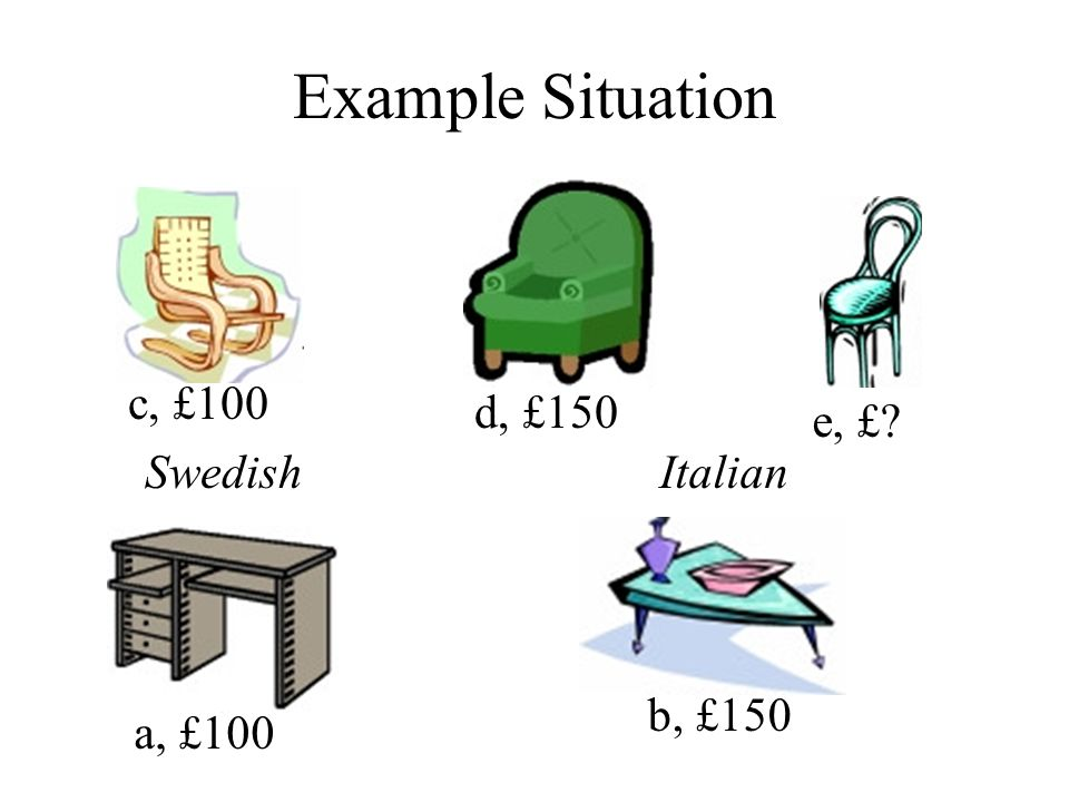 Example Situation a, £100 b, £150 c, £100 d, £150 e, £? SwedishItalian