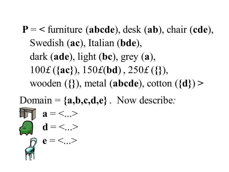 P = < furniture (abcde), desk (ab), chair (cde), Swedish (ac), Italian (bde), dark (ade), light (bc), grey (a), 100£ ({ac}), 150£(bd), 250£ ({}), wooden ({}), metal (abcde), cotton ({d}) > Domain = {a,b,c,d,e}.
