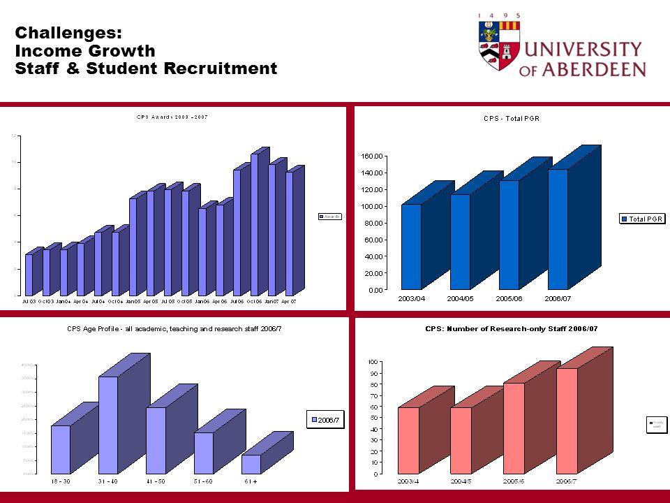 Challenges: Postgraduate Recruitment Growth target 80%