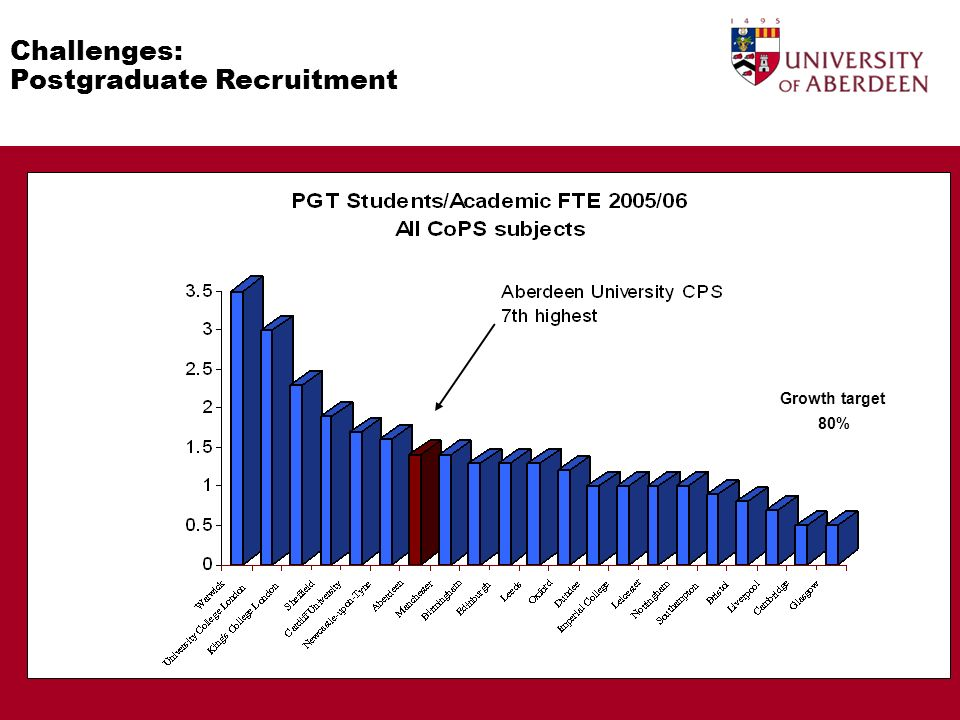 Challenges: Postgraduate Recruitment Growth target 80%