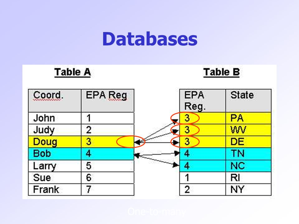 Databases One-to-many