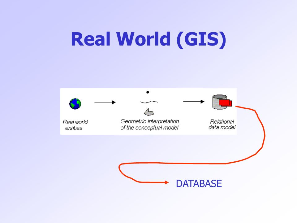Real World (GIS) DATABASE