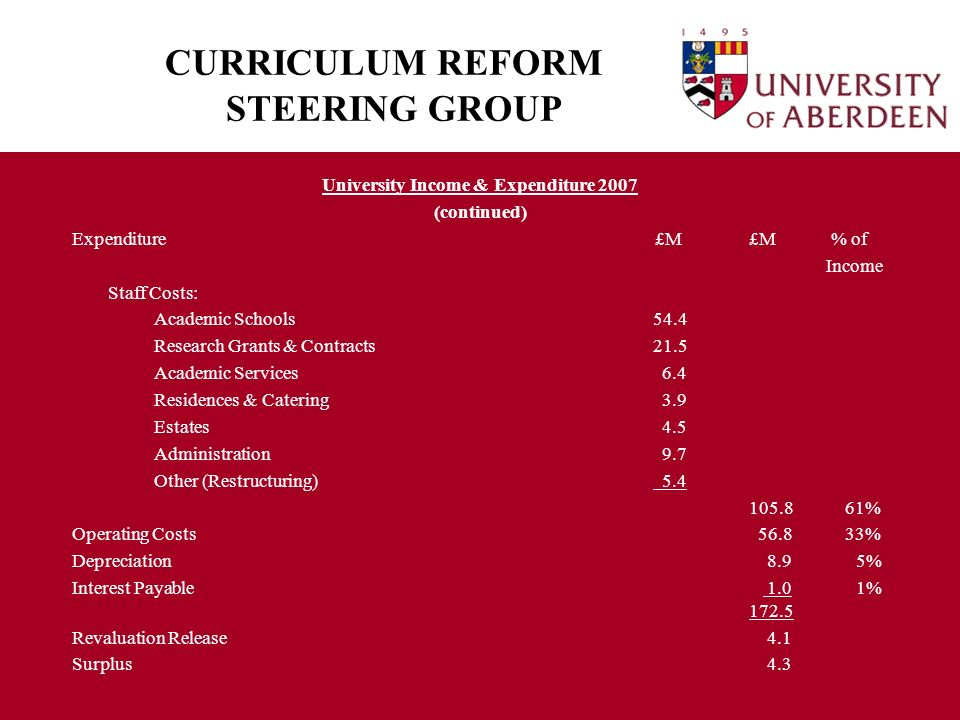 CURRICULUM REFORM STEERING GROUP University Income & Expenditure 2007 (continued) Expenditure £M £M % of Income Staff Costs: Academic Schools 54.4 Research Grants & Contracts 21.5 Academic Services 6.4 Residences & Catering 3.9 Estates 4.5 Administration 9.7 Other (Restructuring) 5.4 105.8 61% Operating Costs 56.8 33% Depreciation 8.9 5% Interest Payable 1.0 1% 172.5 Revaluation Release 4.1 Surplus 4.3