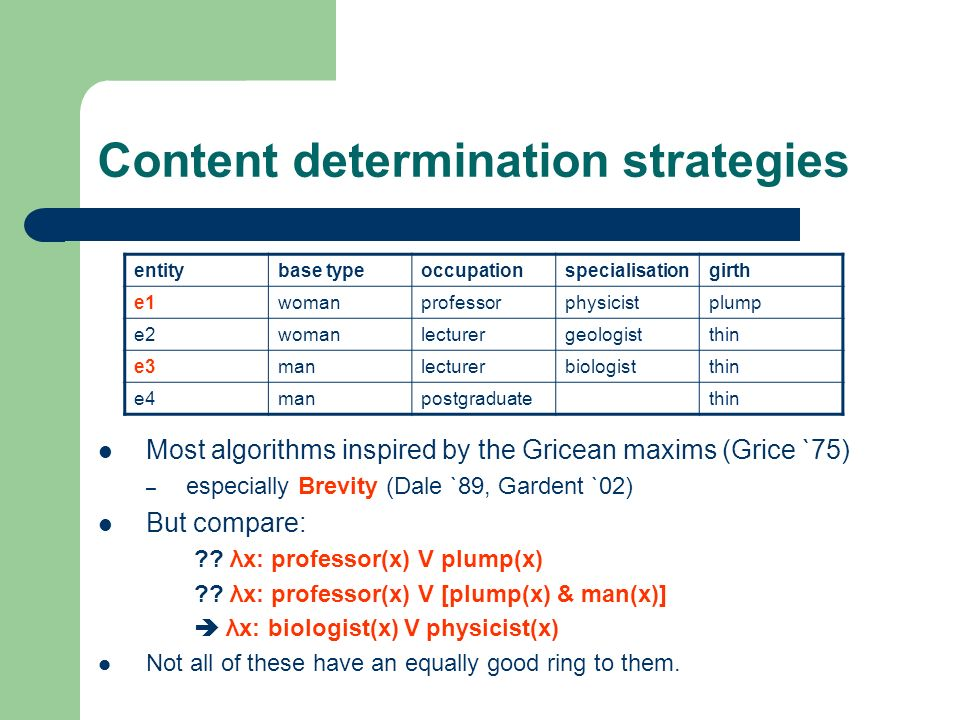Content determination strategies Most algorithms inspired by the Gricean maxims (Grice `75) – especially Brevity (Dale `89, Gardent `02) But compare: