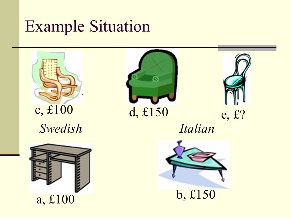 Example Situation a, £100 b, £150 c, £100 d, £150 e, £ SwedishItalian