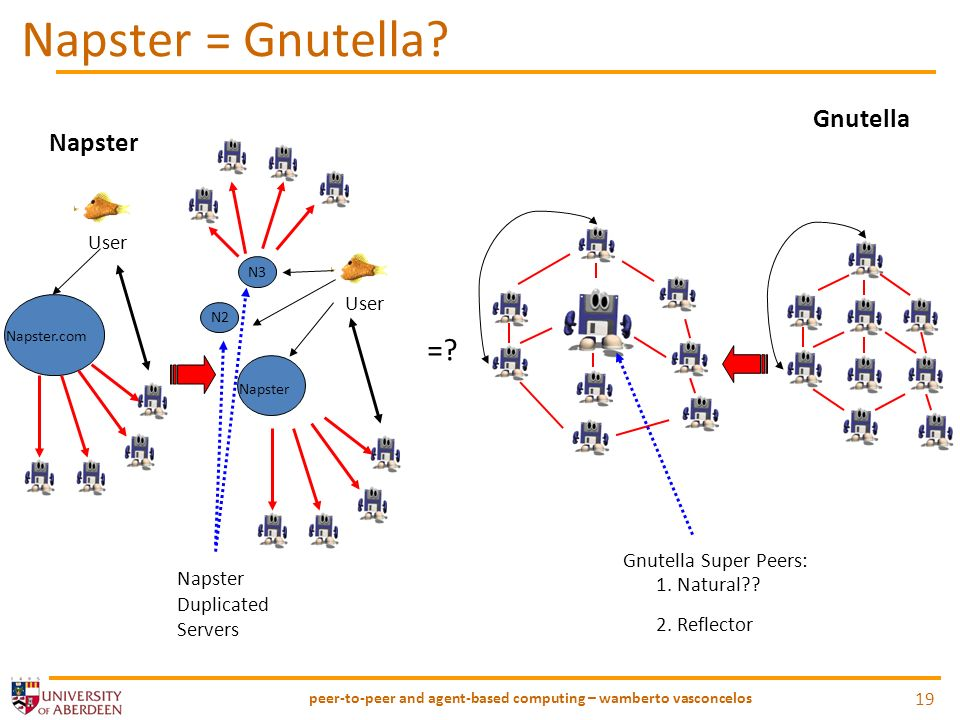 Napster = Gnutella.